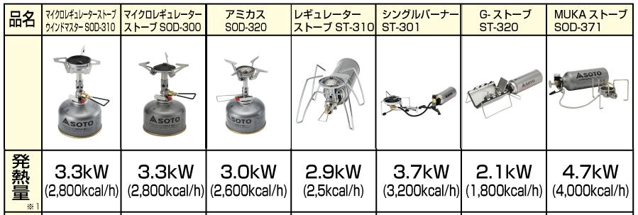 シングルバーナーの出力の比較