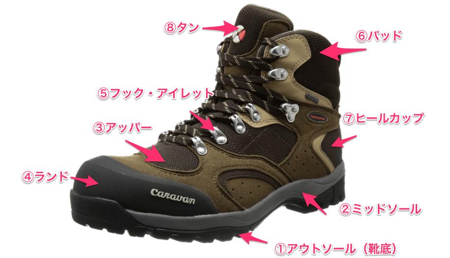 登山靴・トレッキングシューズの構造