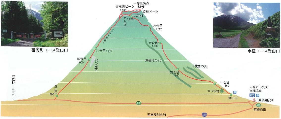 喜茂別コース、京極コース